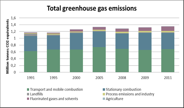 Targets - reduction in net GHG emissions