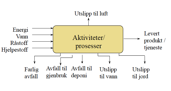 9 Miljøstyrings - Plan: Identify struktur Act: Evaluate Do: Implement 1. Policy 2.