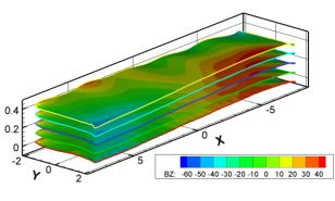 pressure and temperature within cell Potroom ventilation Magnetohydrodynamics Stability of metal pad Metal &