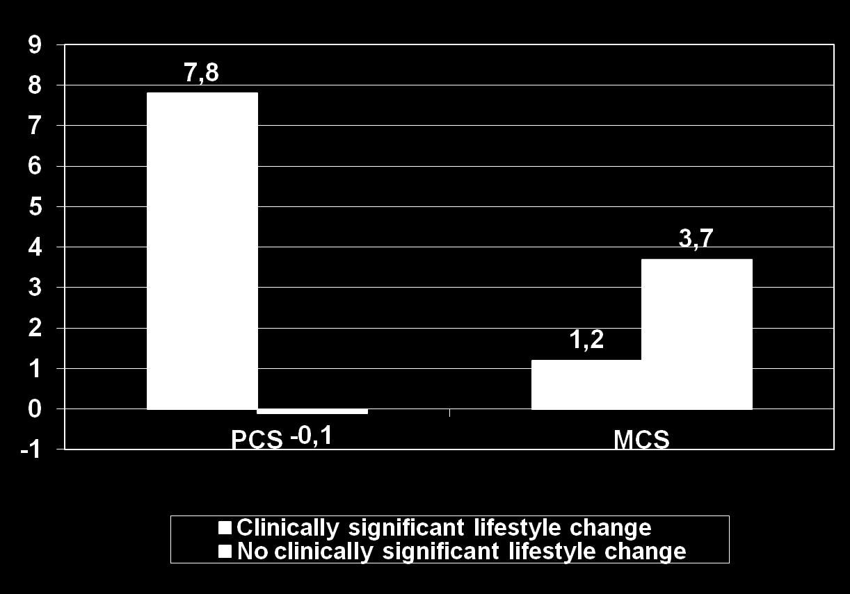 Change in HRQOL for subjects achieving versus not achieving clinically significant
