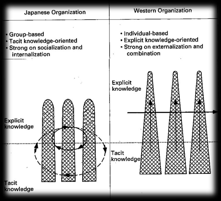 Comparison of Japanese-style vs. Western-style organizational knowledge creation 182.