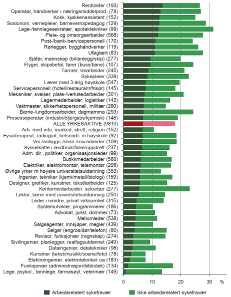 Arbeid Sykefravær ing conditions: physical, chemical, biological, psychosocial content Social environment satisfaction Non-workrelated -related Individual factors: health, age, gender, education,