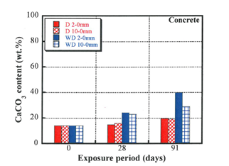 Fig. 5.5 CaCO 3 content in the cement paste of demolished and crushed concrete (0/10 mm) exposed to air for 91 days under dry (D) and wetting-dry (WD) conditions (Kikuchi and Kuroda, 2011).