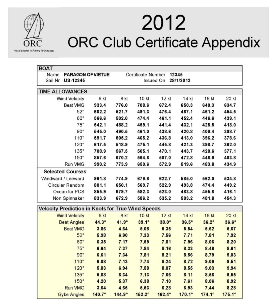 ORC Club certificate Page 1 Boat s drawing in scale Measurement data Rating data
