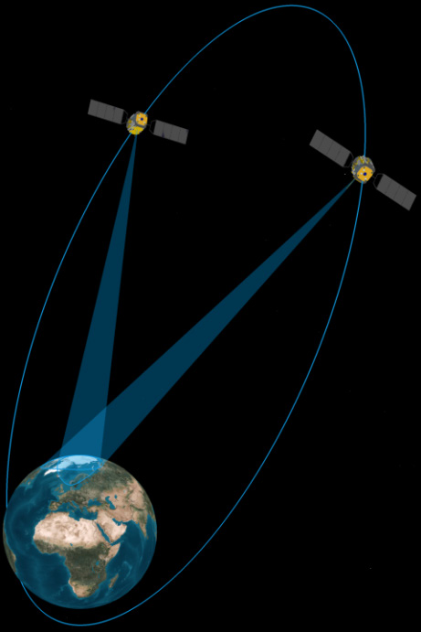 Continuous coverage with polar HEO satellites Broadband via satellites in high elliptic polar orbits (HEO) Two satellites sufficient for continuous coverage