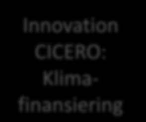 CICERO s research Global Health & Environment Climate Economics Planning under Uncertainty Integrated Assessment modelling Economic Modelling Innovation CICERO: Klimafinansiering Adaptation and