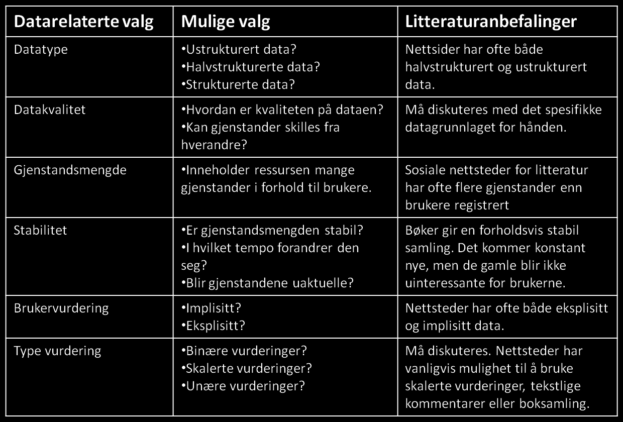 Tabell 4: Datarelaterte valg for litteraturanbefalinger. 5.