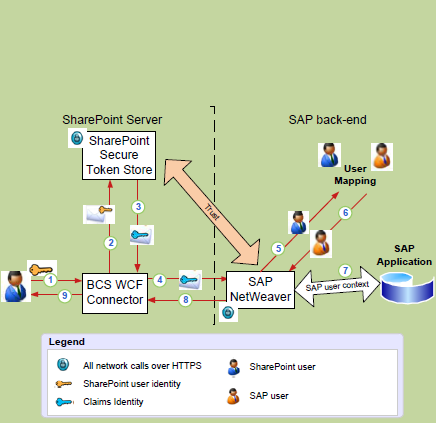 Duet Enterprise Claims-based Authentication 1. The SharePoint user's identity is sent to the Business Connectivity Services Windows Communication Foundation connector. 2.