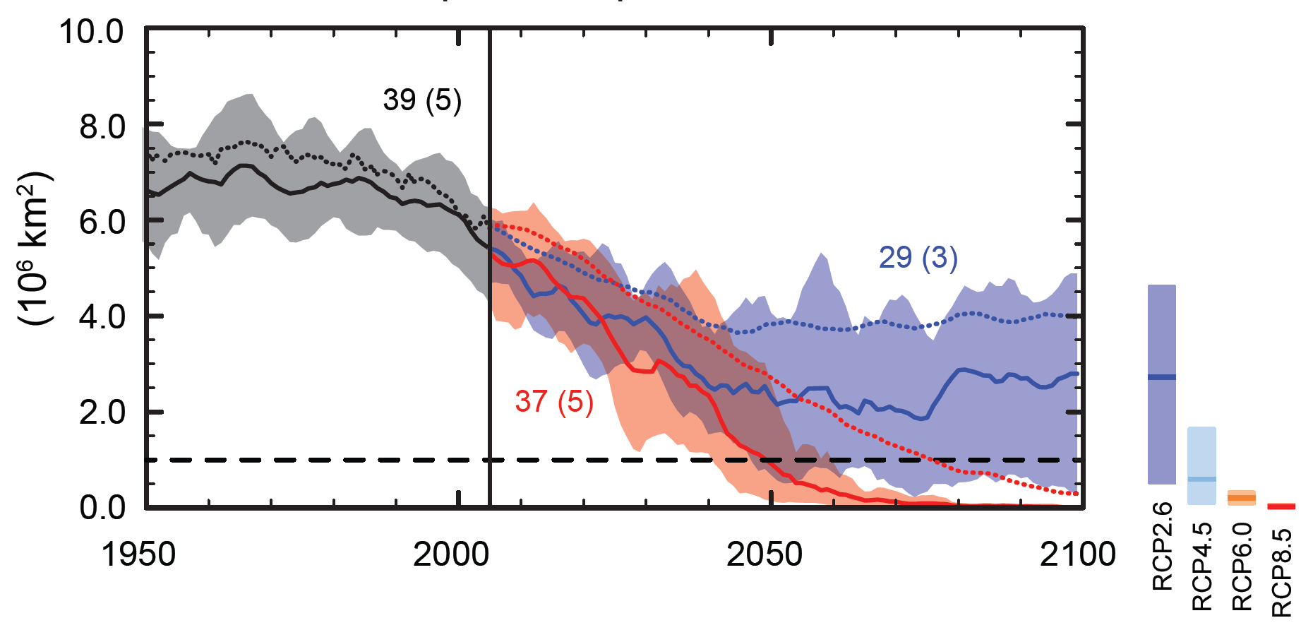 Northern Hemisphere September sea ice extent [.