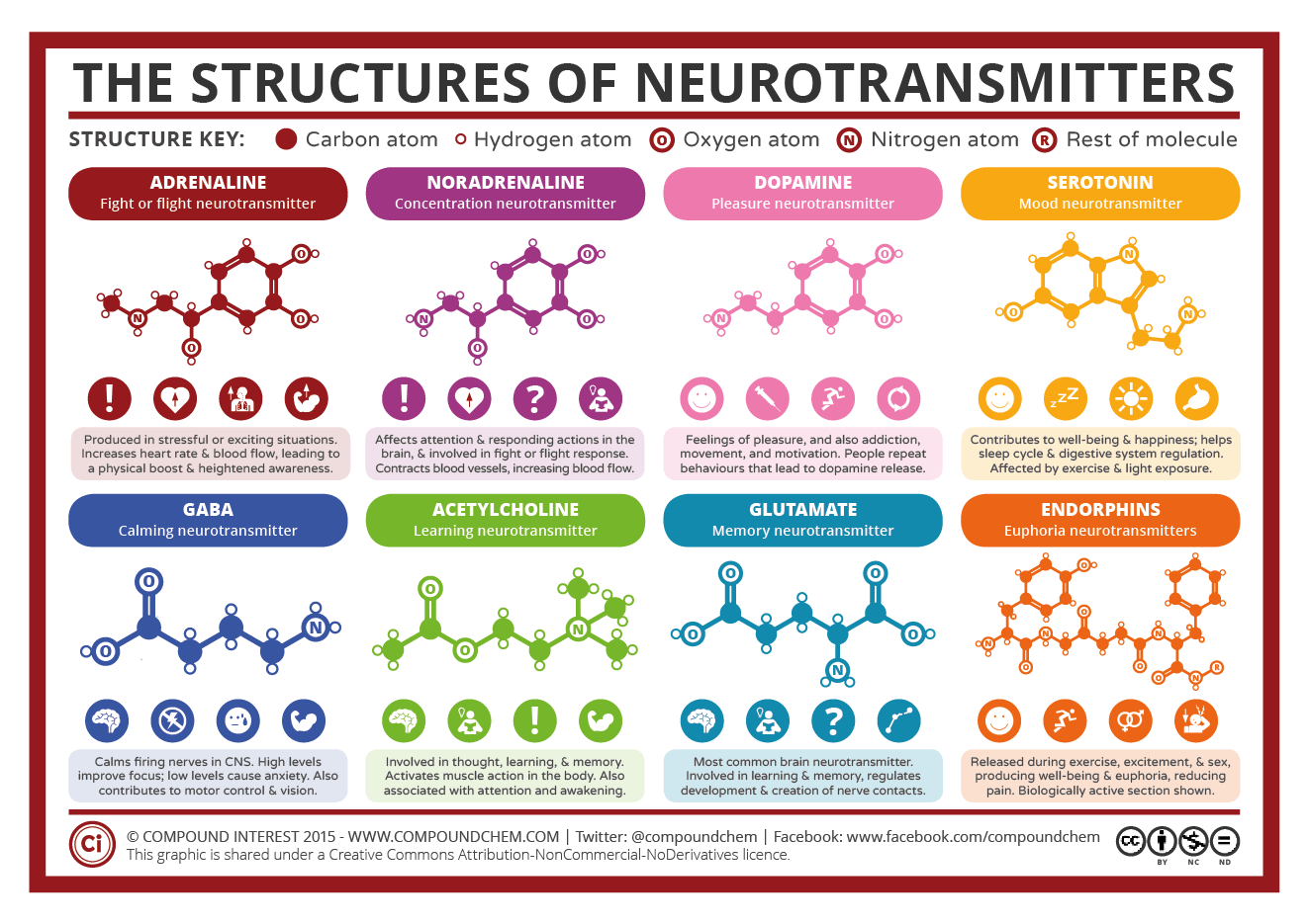 compoundchem.