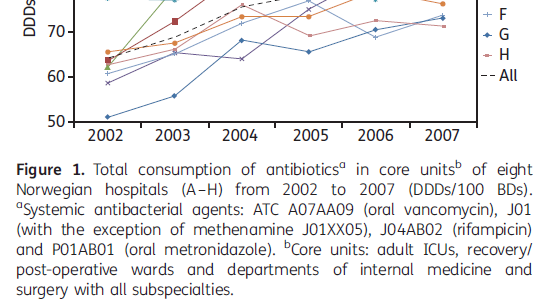 Økning i bruk av bredspektrede midler i sykehus There was a substantial increase in total antibiotic use, and an even more pronounced increase in the use of