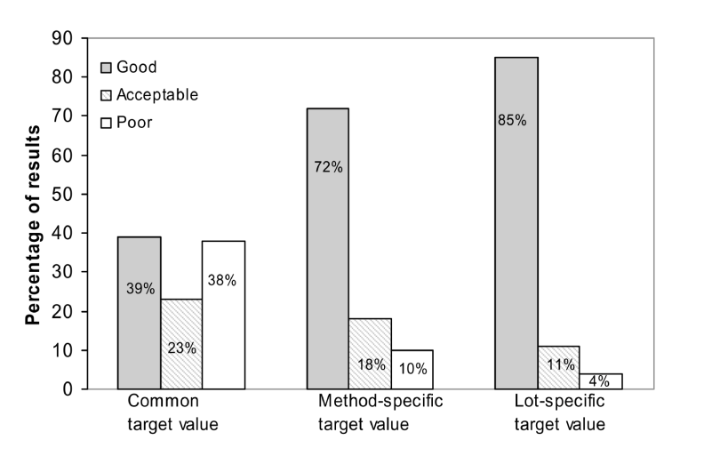 Effect of using different target values on the quality assessment given to the participants Overall mean Clin Chem; Kristensen 2005 Design av EKV programmet