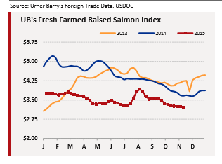 Salmon Index