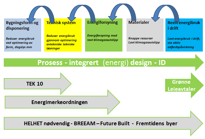 Strategier for energi
