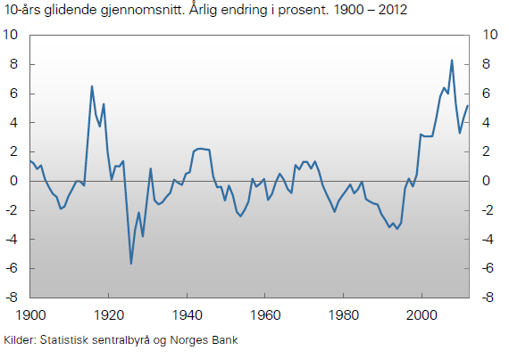 EXERCISE 3 (35 %) Norway's terms of trade Figure shows 10-year gliding average. Annual change in percent. 1900-2012. The figure above shows the development in Norway's terms of trade.