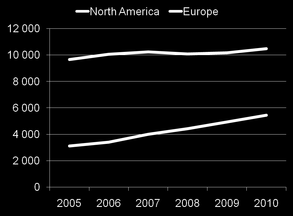 Guests (000s) Europe s Impressive Growth as a Source Market North America s 5-year growth