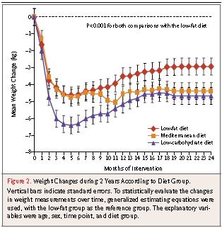 2-year trial, 322 (mean age,52 years; BMI 31; male 86%) to one of three diets: (1) low-fat, restricted-calorie; (2)