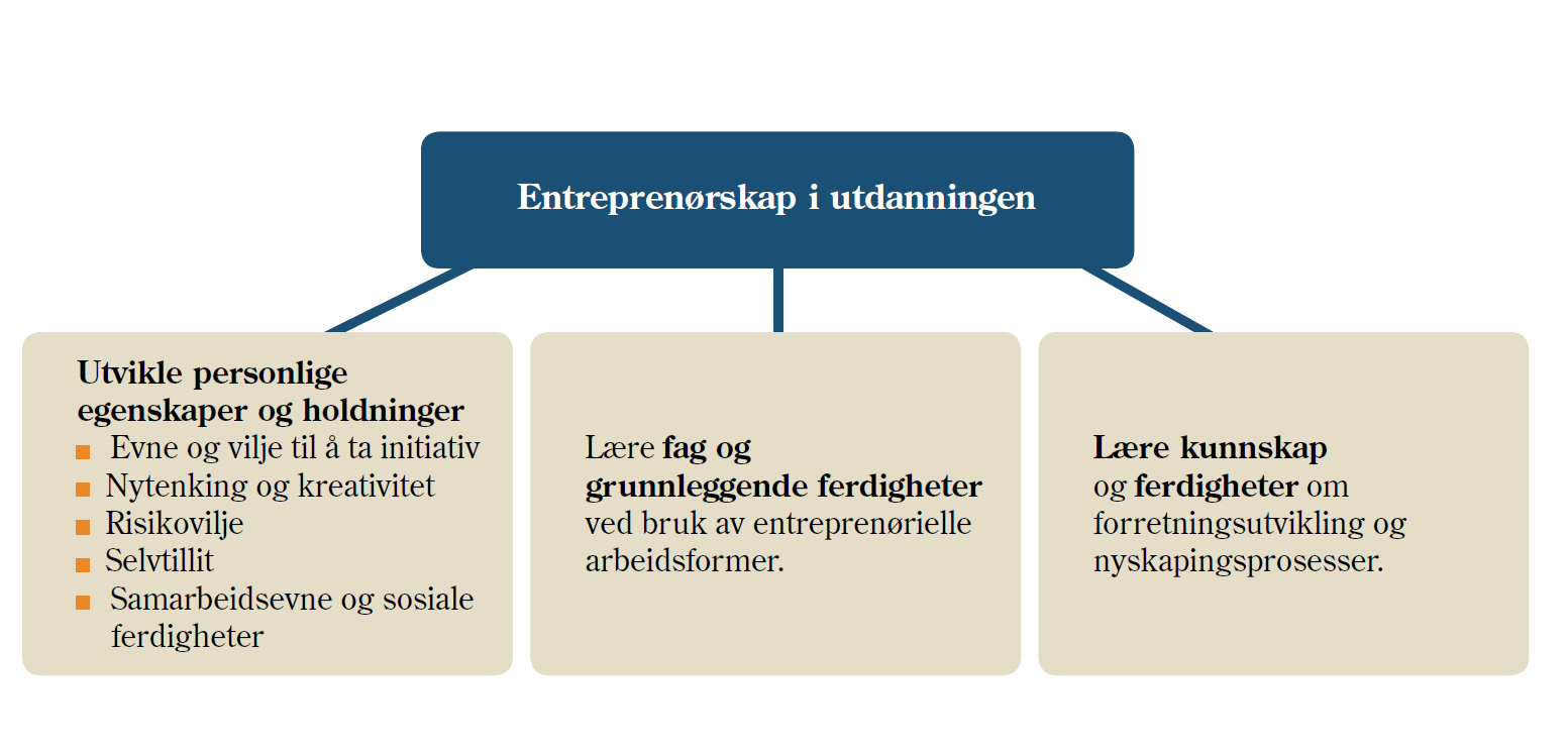 Entrepreneurship in education is about developing a key competence, supporting economic and