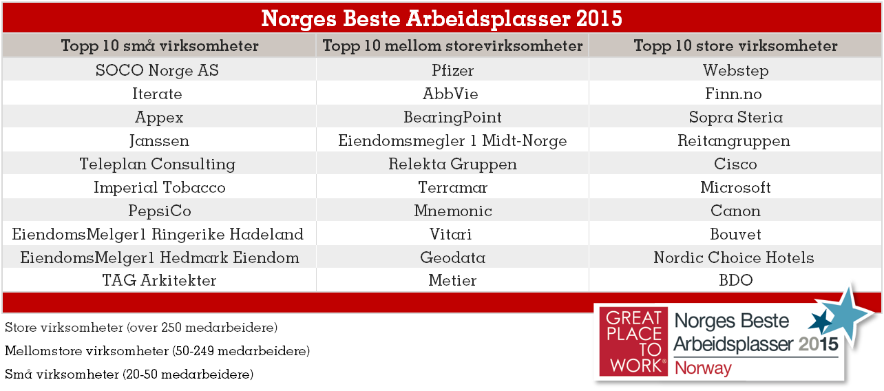 Norges Beste