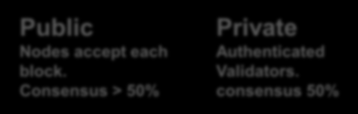Authenticated block. Validators. Consensus > 50% consensus 50% Public Register by Themselves. Anonymous.