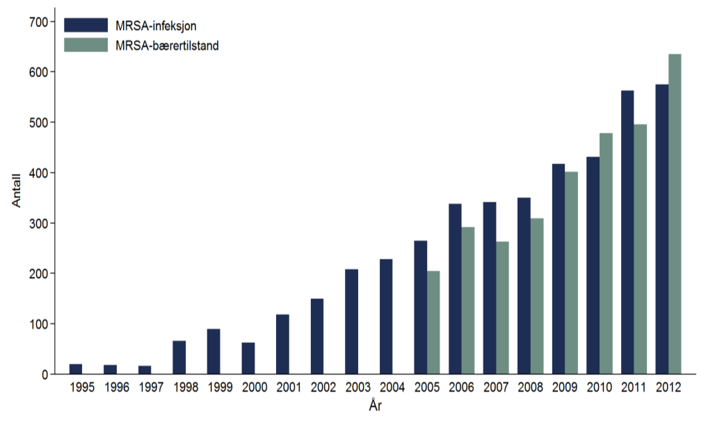 MRSA i Norge 2012 Number of MRSA cases per 100,000 person-years in Norway 1995-2012, by infection and colonisation. 1210 MRSA tilfeller (MSIS) Andel MRSA av S.
