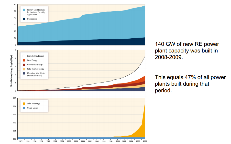 RE growth has been increasing rapidly in recent years IPCC, 2011: IPCC