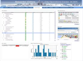Smart City on the Cloud Emergency and Non-Emergency Federated Asset Management Centralized Call Center + + Smarter Energy