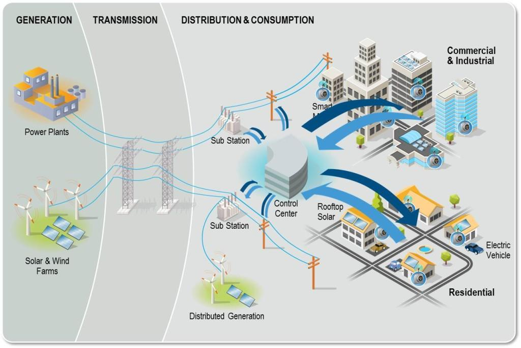 Different Smart Grid