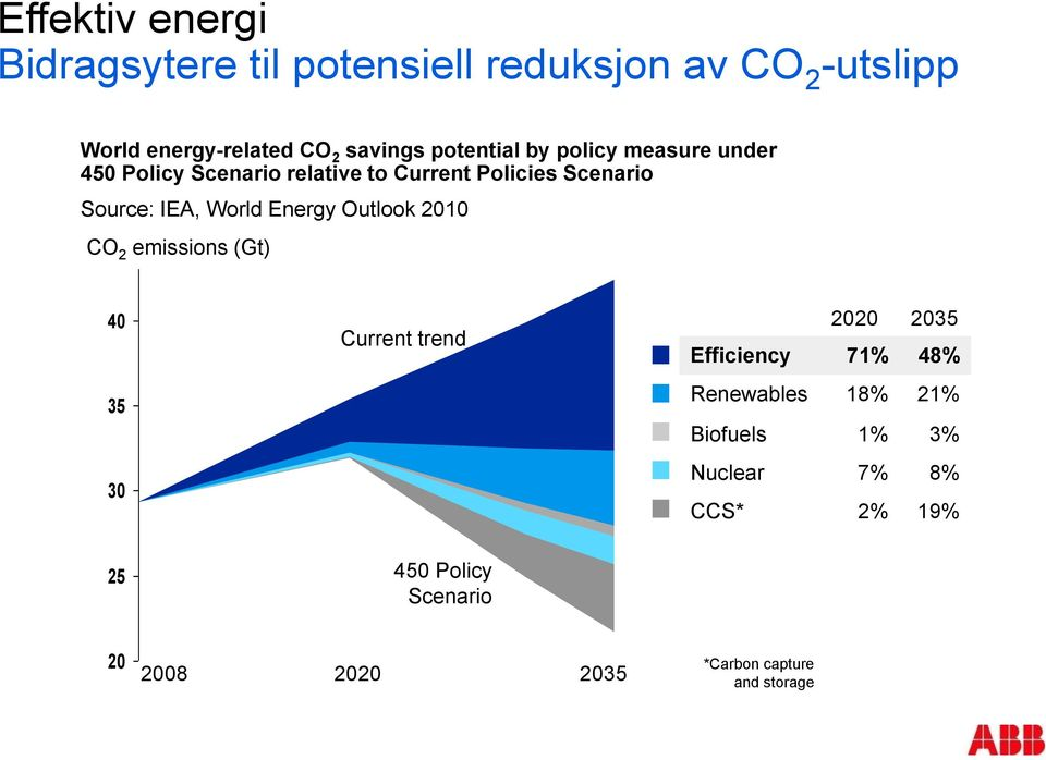 World Energy Outlook 2010 CO 2 emissions (Gt) 40 35 30 Current trend 2020 2035 Efficiency 71% 48% Renewables