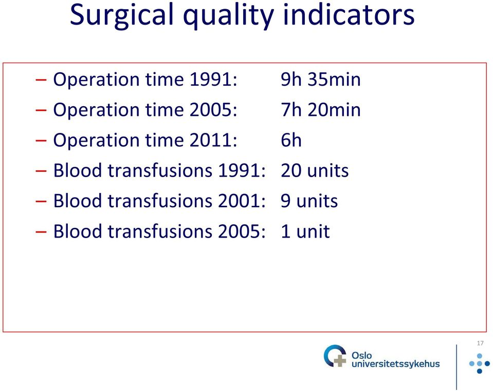 2011: 6h Blood transfusions 1991: 20 units Blood
