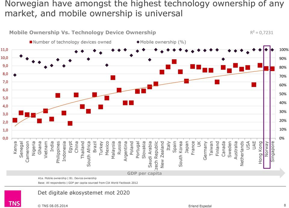 technology ownership of any market, and mobile ownership is universal Mobile Ownership Vs.