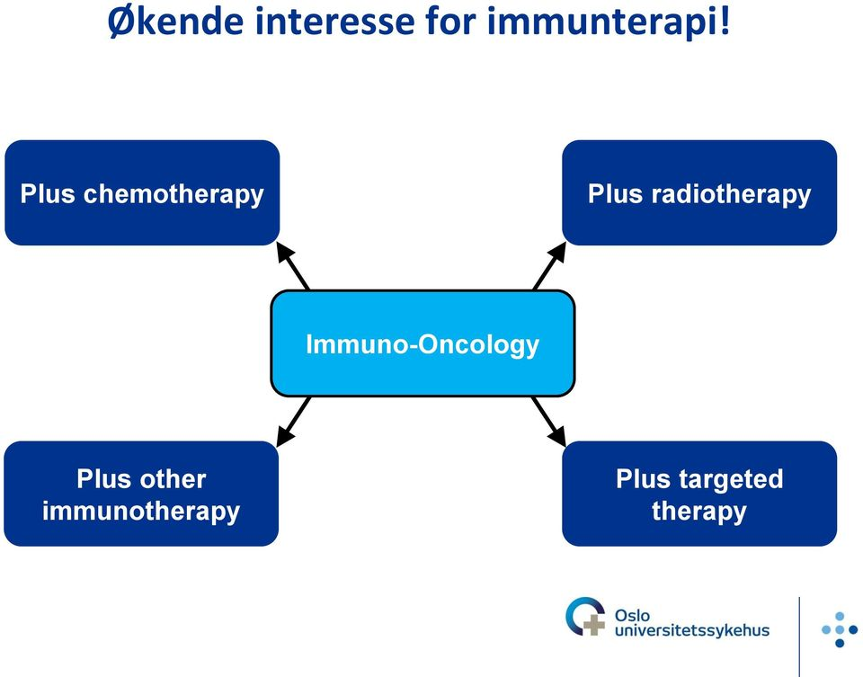 radiotherapy Immuno-Oncology
