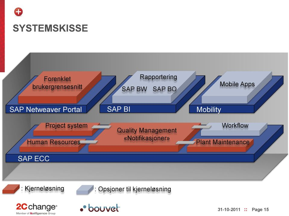 SAP BI Quality Management «Notifikasjoner» Mobility Workflow Plant