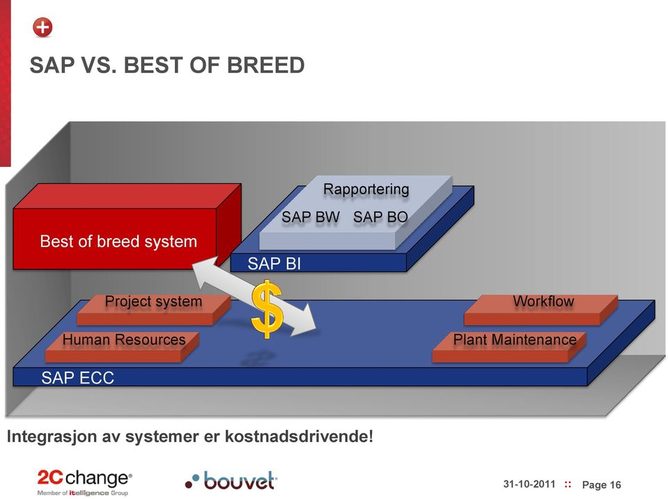 BI SAP BW SAP BO Project system Human Resources