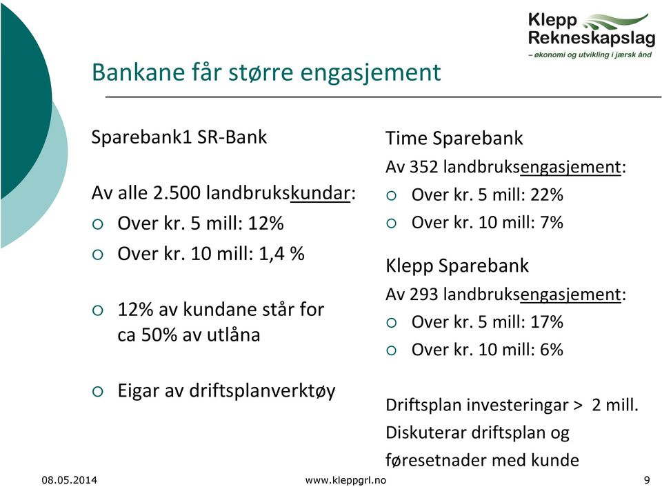 5 mill: 22% Over kr. 10 mill: 7% Klepp Sparebank Av 293 landbruksengasjement: Over kr. 5 mill: 17% Over kr.