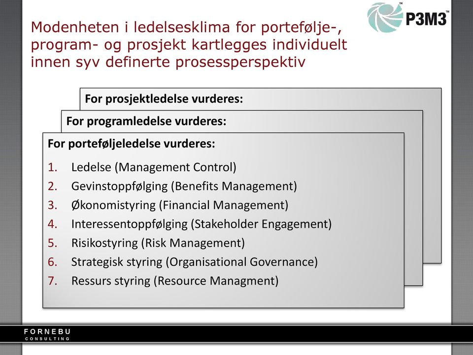 Gevinstoppfølging (Benefits Management) 3. Økonomistyring (Financial Management) 4.