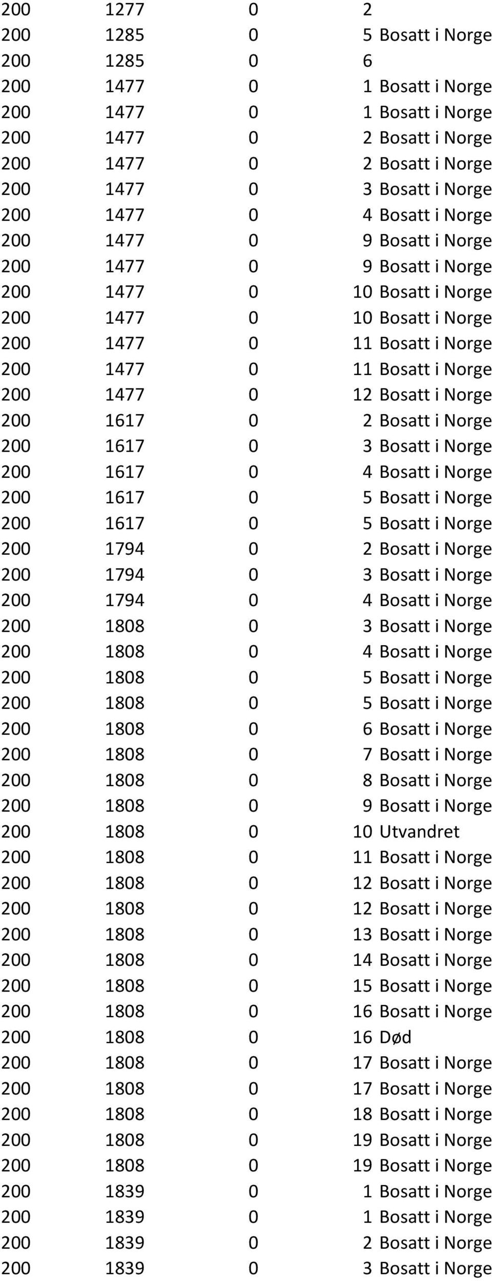 1477 0 12 Bosatt i Norge 200 1617 0 2 Bosatt i Norge 200 1617 0 3 Bosatt i Norge 200 1617 0 4 Bosatt i Norge 200 1617 0 5 Bosatt i Norge 200 1617 0 5 Bosatt i Norge 200 1794 0 2 Bosatt i Norge 200