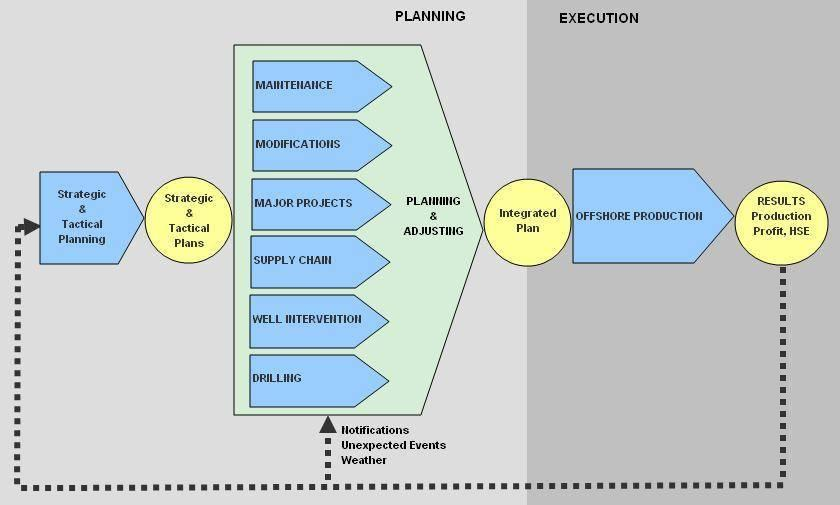 3.3 Integrated Planning IPL aims to join together the different disciplinary or domain-specific activity plans into one general plan