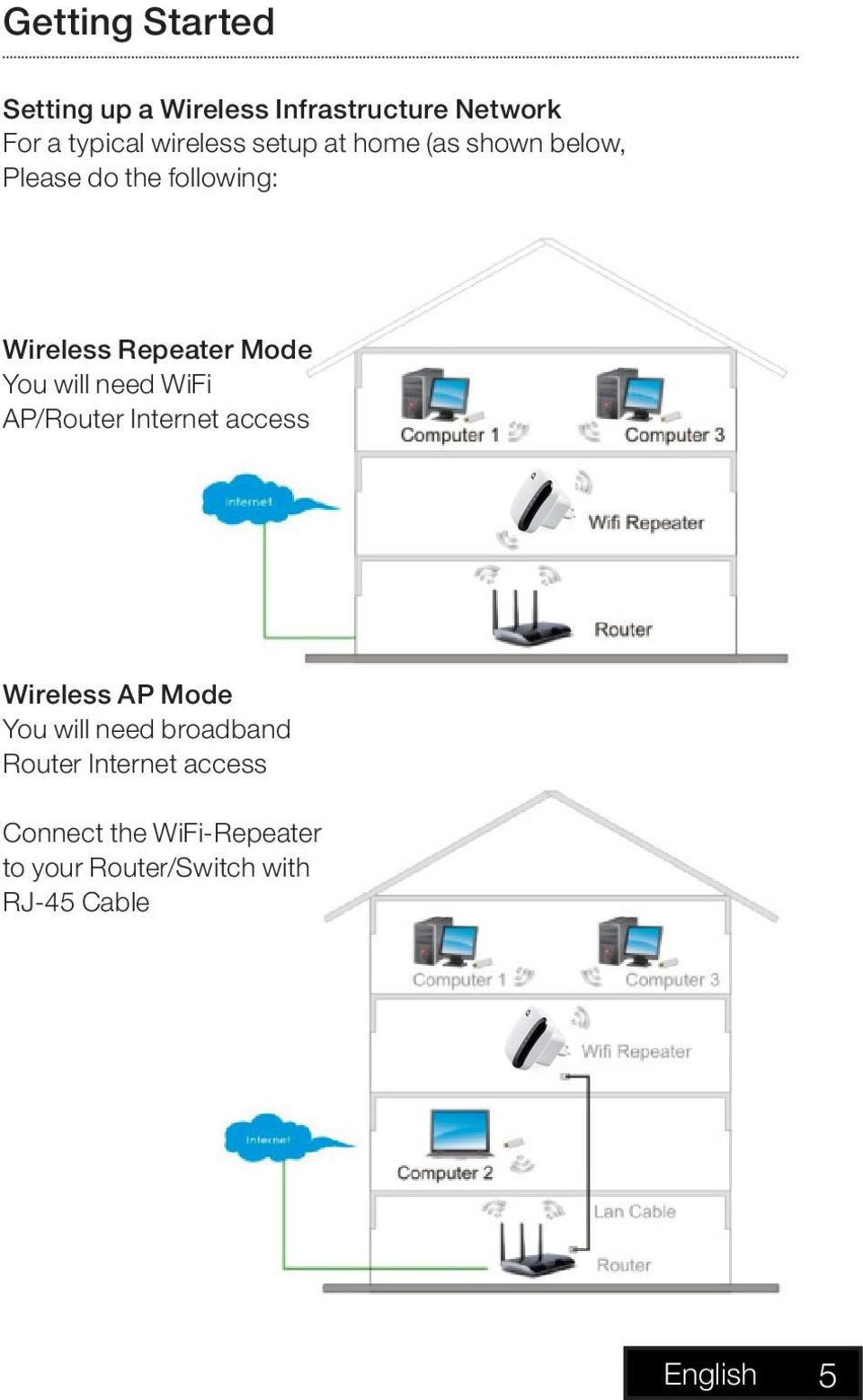 will need WiFi AP/Router Internet access Wireless AP Mode You will need broadband