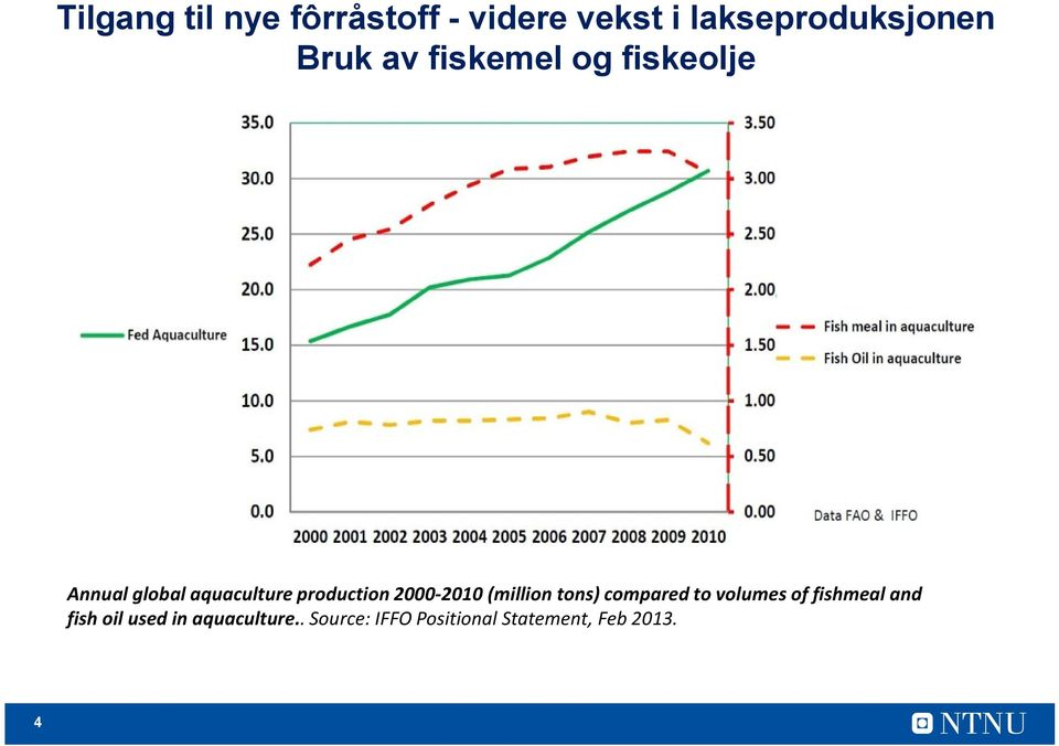 2000-2010 (million tons) compared to volumes of fishmeal and fish