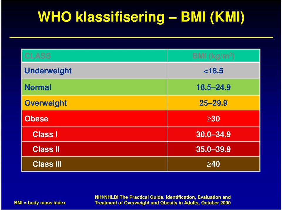 9 Class III 40 BMI = body mass index NIH/NHLBI The Practical Guide.