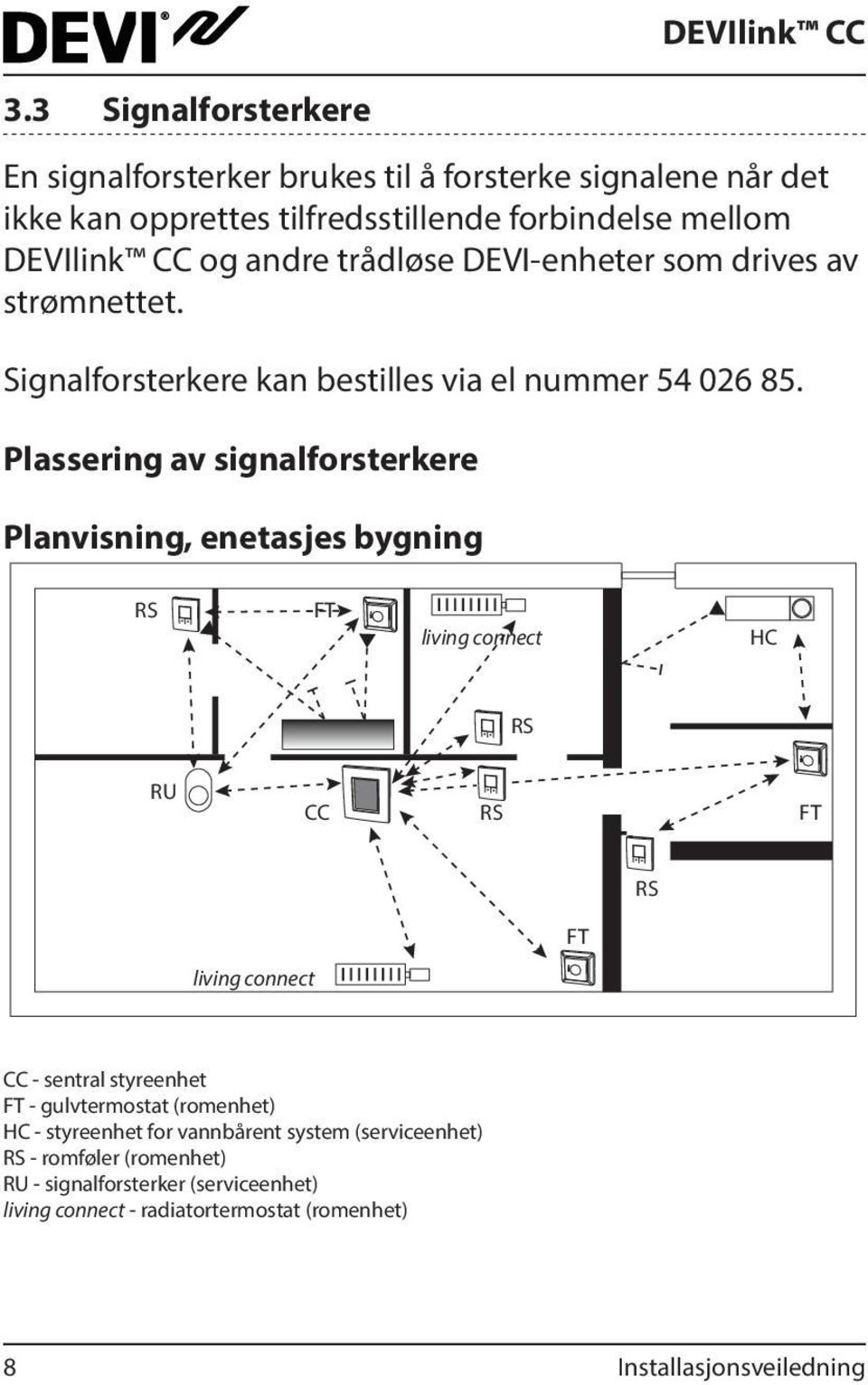 Plassering av signalforsterkere Planvisning, enetasjes bygning RS FT living connect HC RS RU CC RS FT RS FT living connect CC - sentral styreenhet FT -