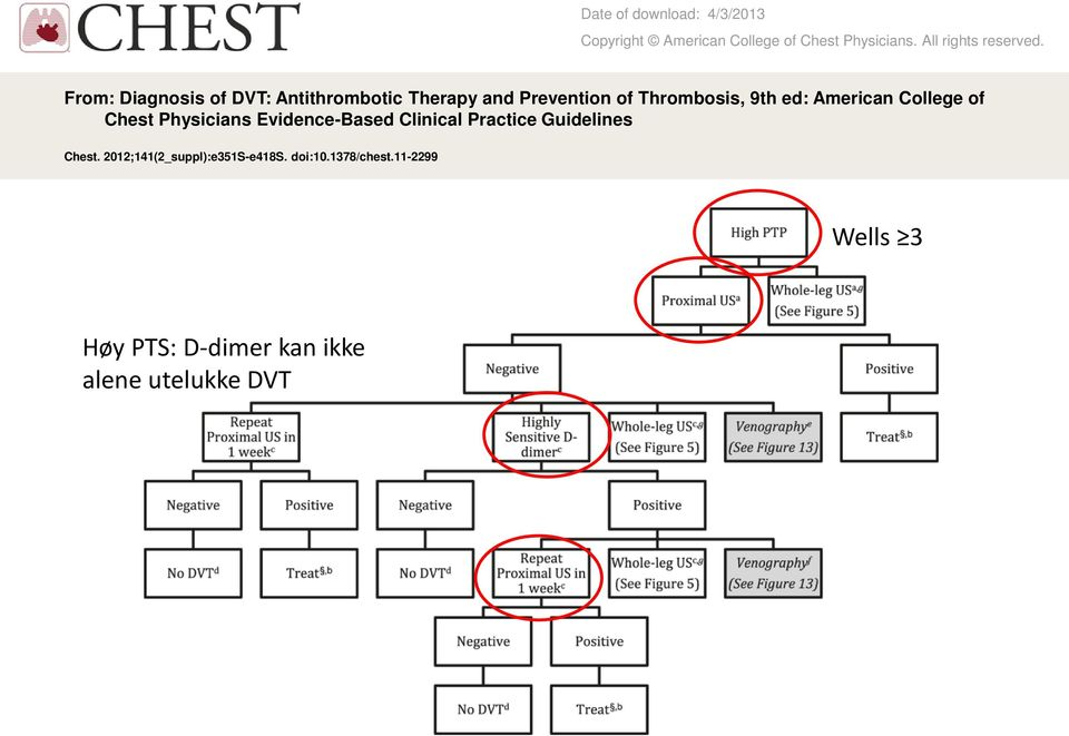 College of Chest Physicians Evidence-Based Clinical Practice Guidelines Chest.