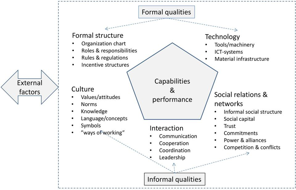 Symbols ways of working Capabilities & performance Interaction Communication Cooperation Coordination Leadership Social relations