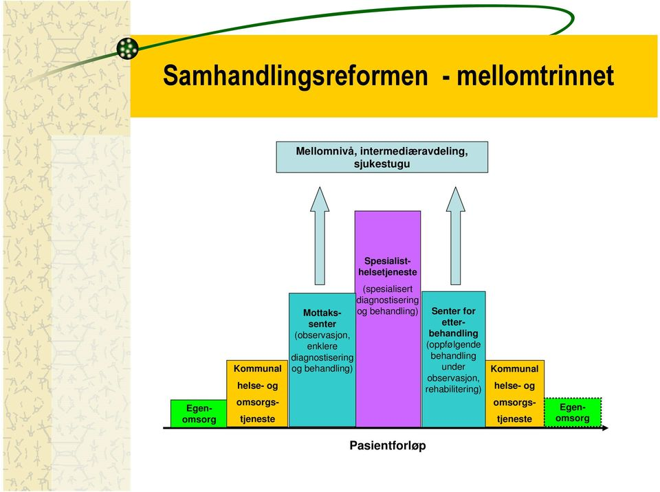diagnostisering Mottakssenter og behandling) (observasjon, enklere diagnostisering og behandling)