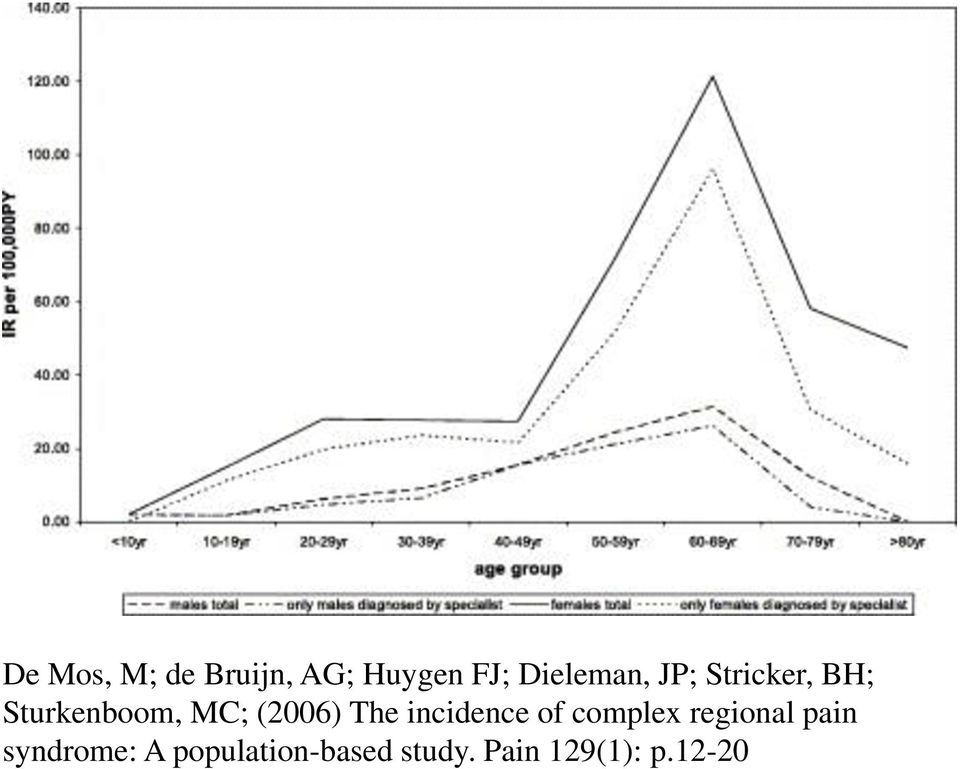 (2006) The incidence of complex regional pain