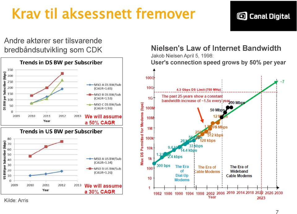 of Internet Bandwidth Jakob Nielsen April 5, 1998: