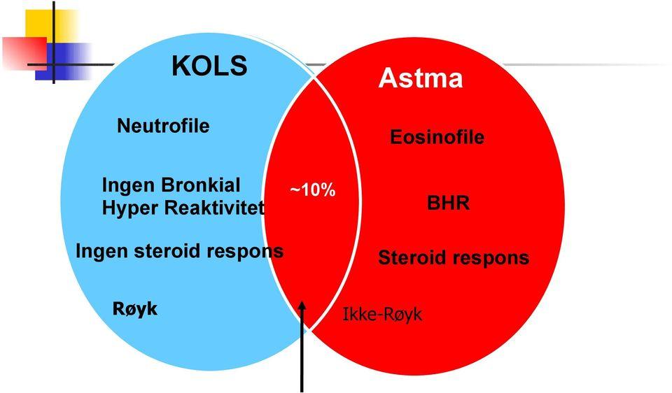 respons ~10% Astma Eosinofile