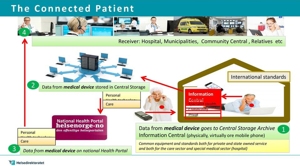Central Specialist Health Community Privat International standards Data from medical device goes to Central Storage Archive Information Central (physically,
