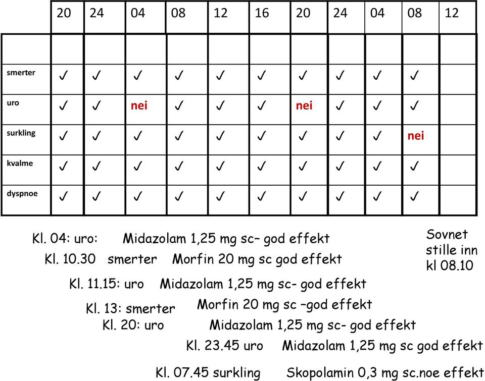 20: uro Morfin 20 mg sc god effekt Midazolam 1,25 mg sc- god effekt Morfin 20 mg sc god effekt Midazolam